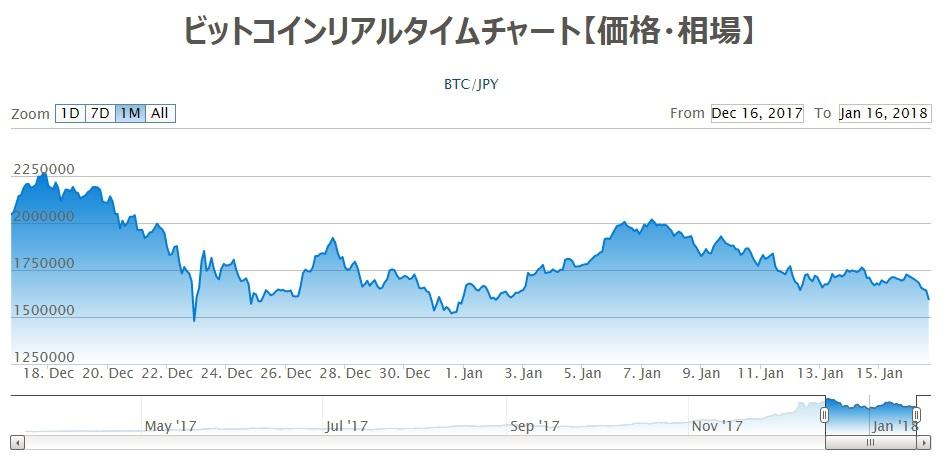 ビットフライヤーで見るビットコインのチャート