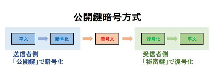 公開鍵方式で管理されるビットコイン