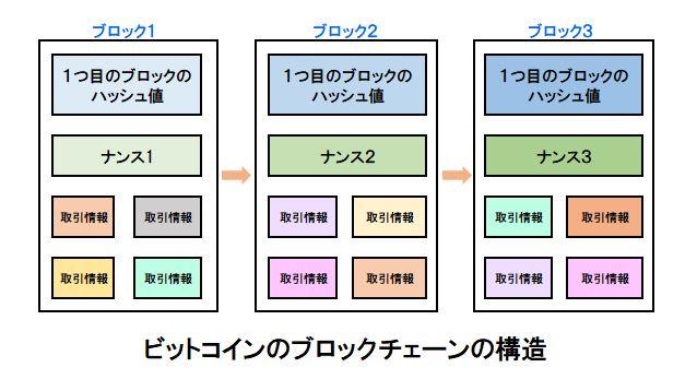 ビットコインにおけるブロックチェーンの構造