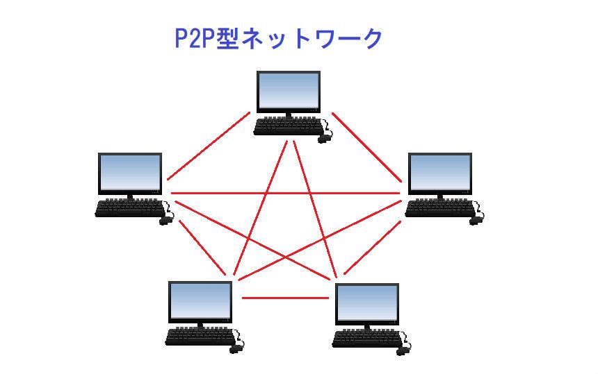 ビットコインが採用するP2Pネットワーク