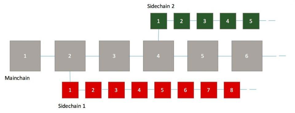 ブロックチェーンのメインチェーンとサイドチェーン