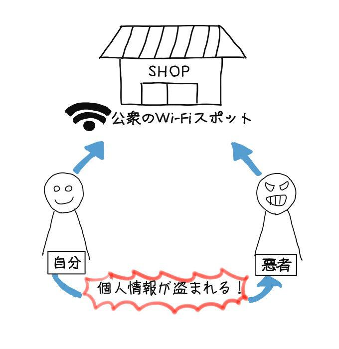 公共のWi-Fiを経由して個人情報を盗まれる可能性がある