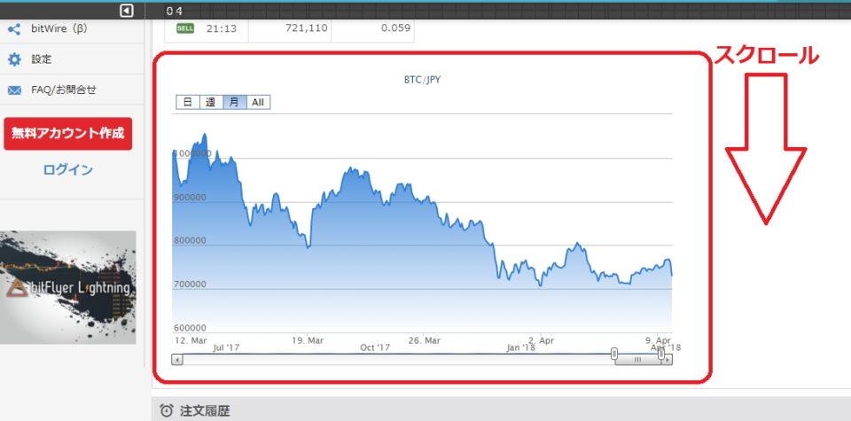 ビットコイン販売所の画面を下にスクロールすると、チャートを確認できる