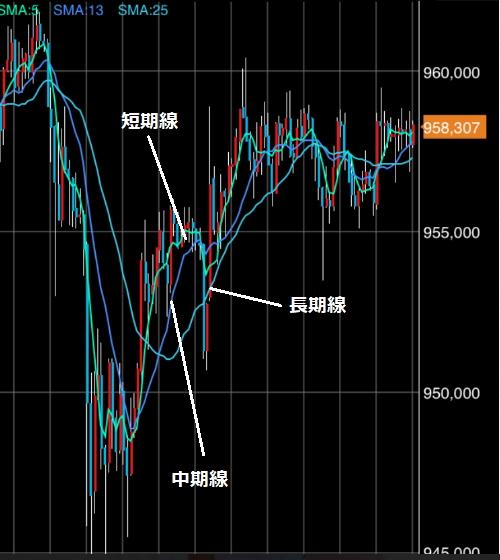 単純移動平均線を使用する場合のチャート