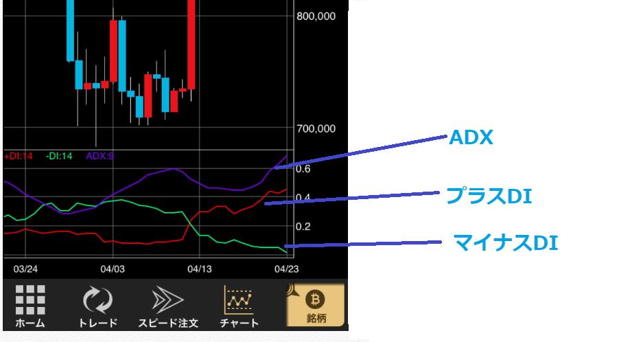 DMI/ADXの使い方