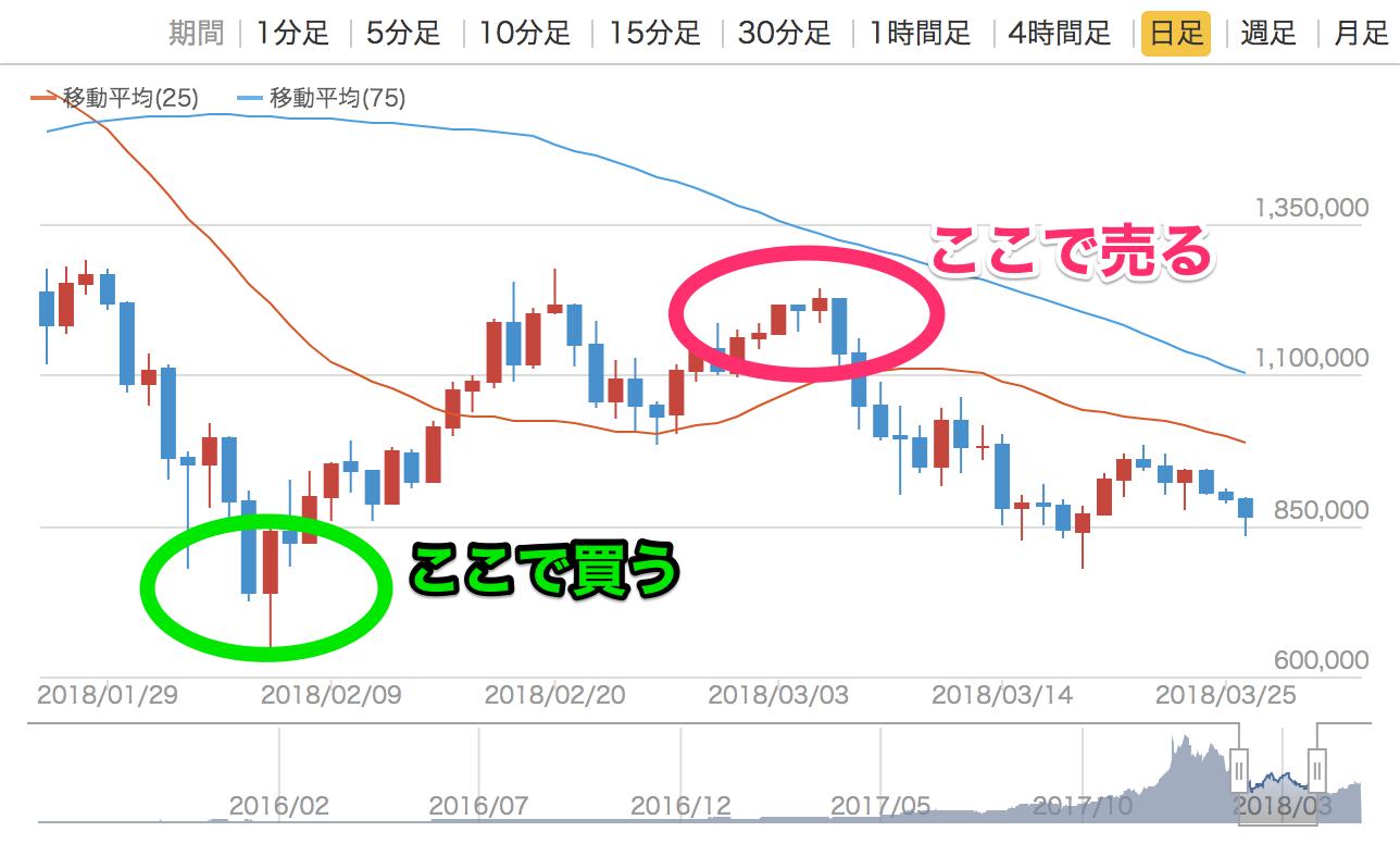 チャートでわかるビットコインの売買タイミング