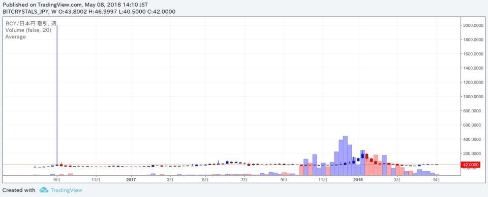 ビットクリスタルのチャートから価格推移を見る