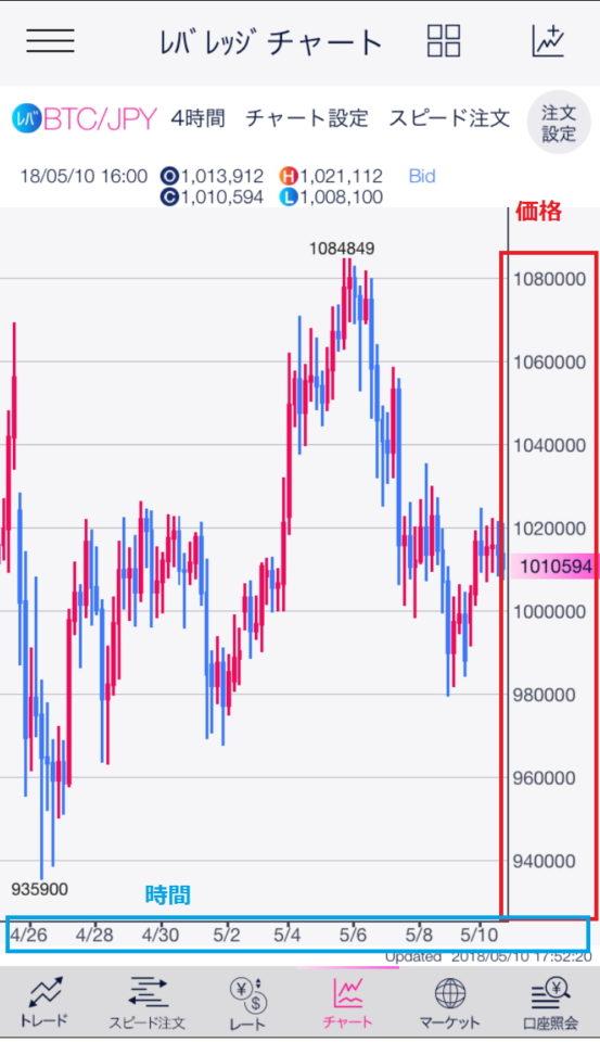 DMMビットコインのスマホ版のチャート