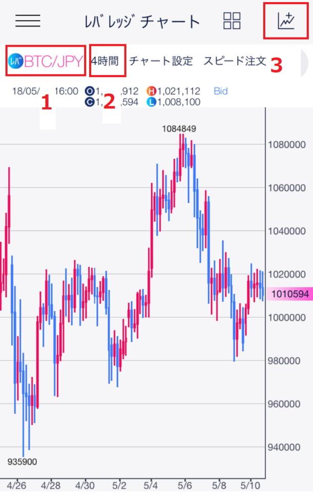 DMMビットコインのスマホ用チャートの画面の見方