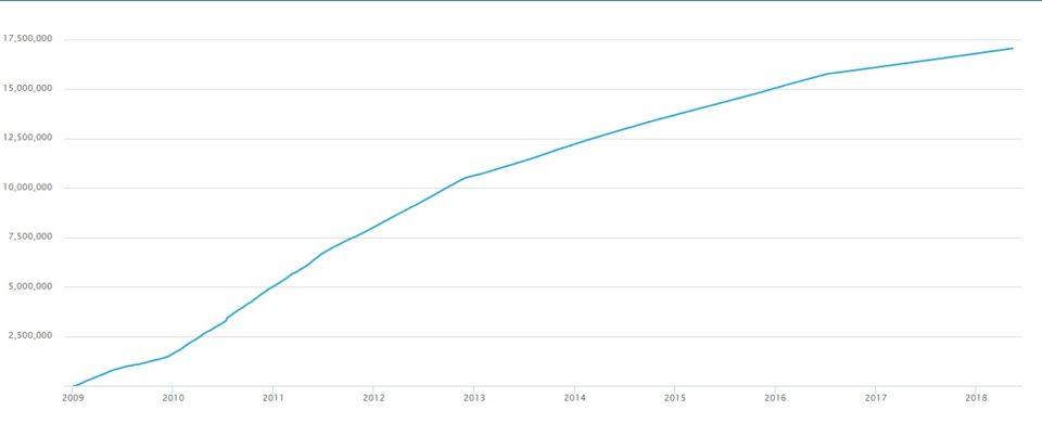 ビットコインの発行量チャート